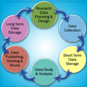 Research Data Management Guidance