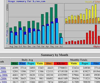 Graph of statistics